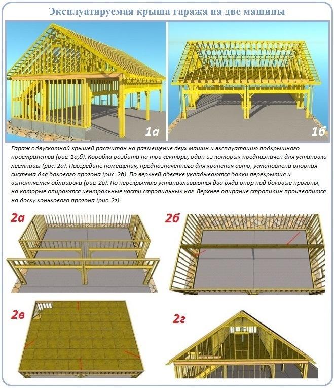 Строительство двухскатной крыши для гаража на две машины