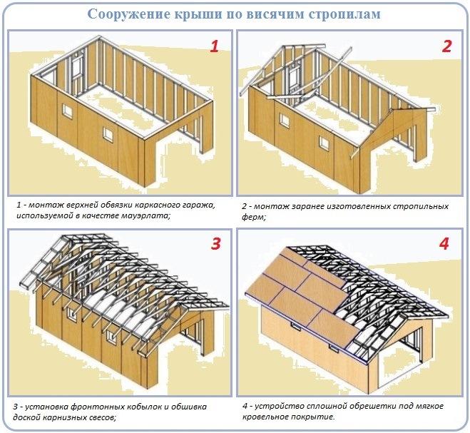 Как построить гаражную двухскатную крышу по висячей технологии