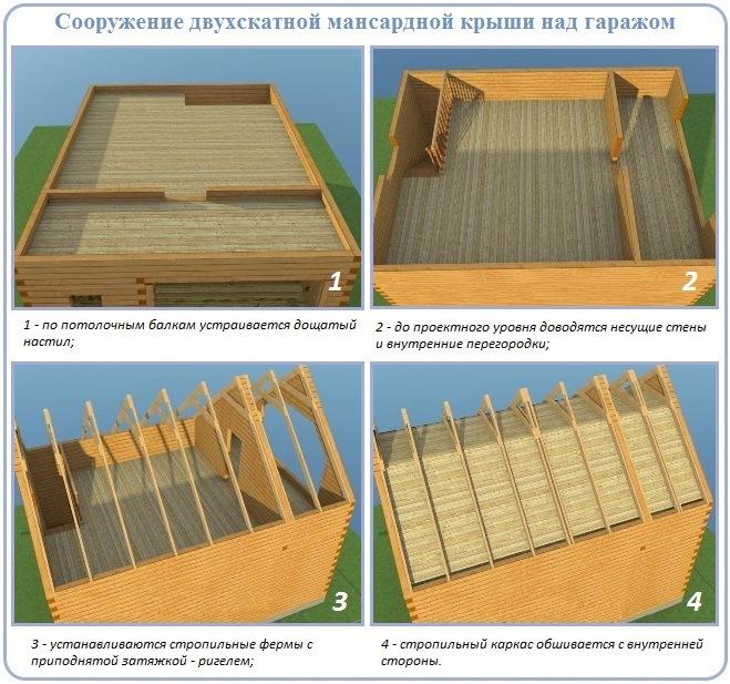 Как построить двускатную крышу над двухэтажным гаражом