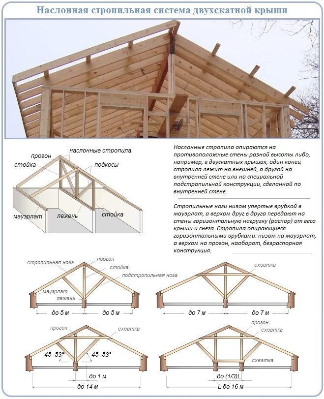 Как построить двухскатную крышу наслонного типа над гаражом