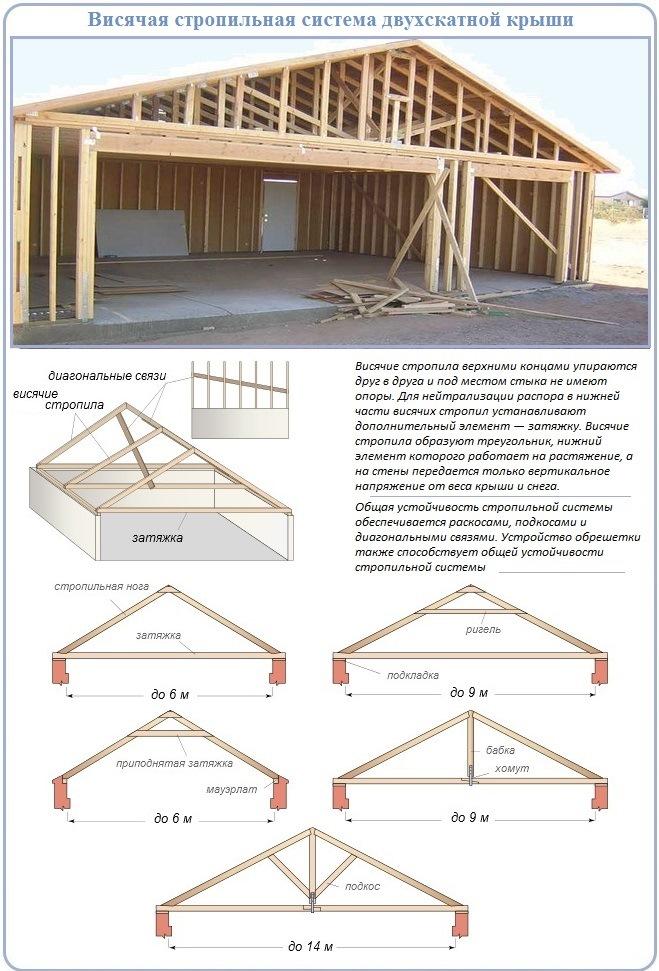 Висячий способ устройства двухскатной крыши для гаража