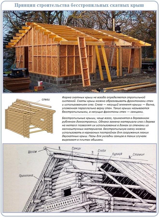Как сделать крышу гаража без стропил