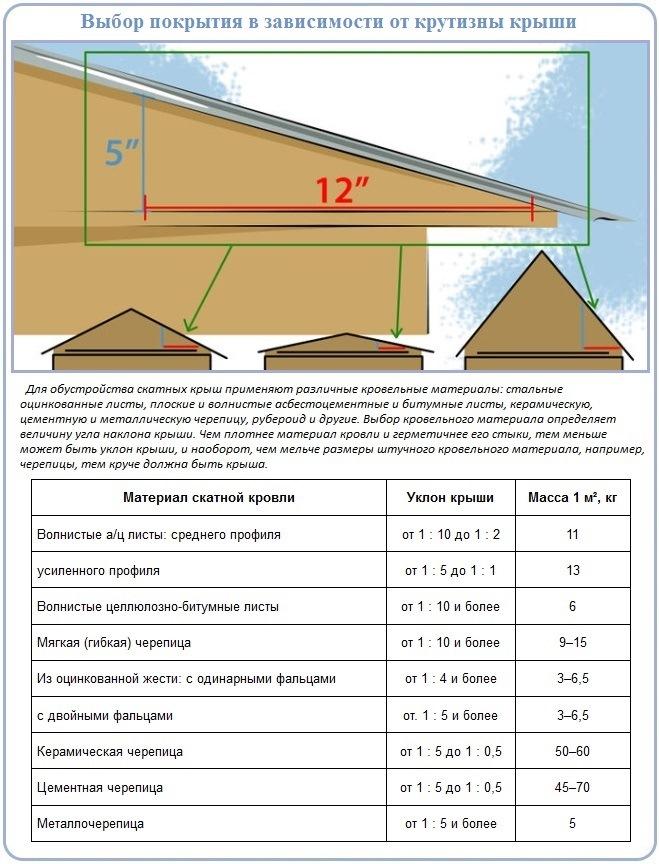 Как правильно сделать двускатную крышу над гаражом