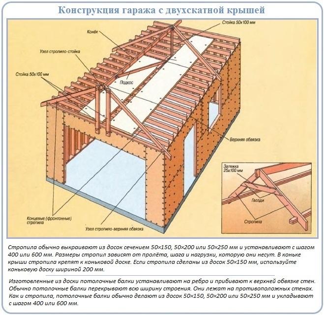 Конструкция и элементы каркасного гаража с низкой двускатной крышей