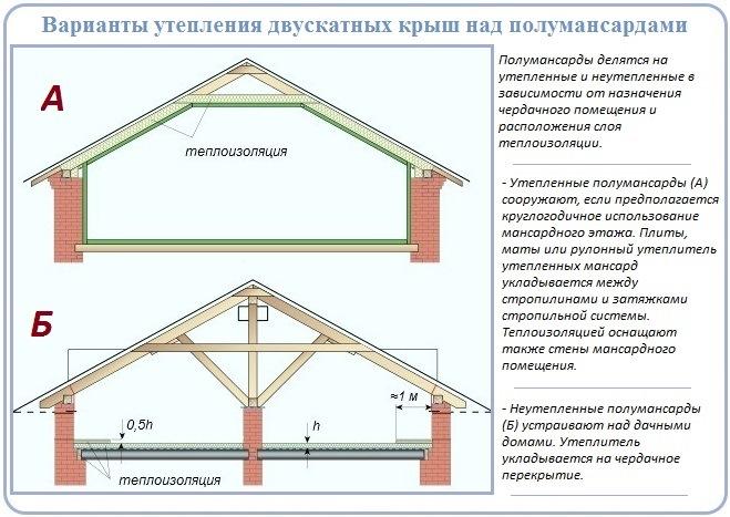 Устройство утепления двухскатной крыши частного дома с фронтонами