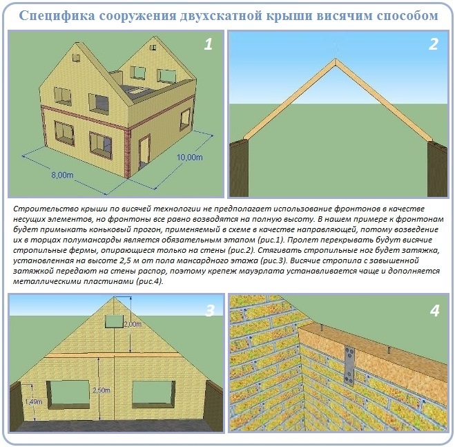 Сооружение двухскатной крыши углом над коробкой с фронтонами
