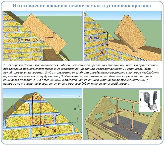 Стартовые этапы строительства двухскатной крыши углом