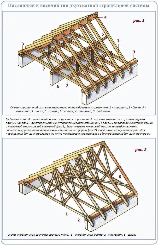 Разновидности стропильных систем в устройстве двускатных крыш