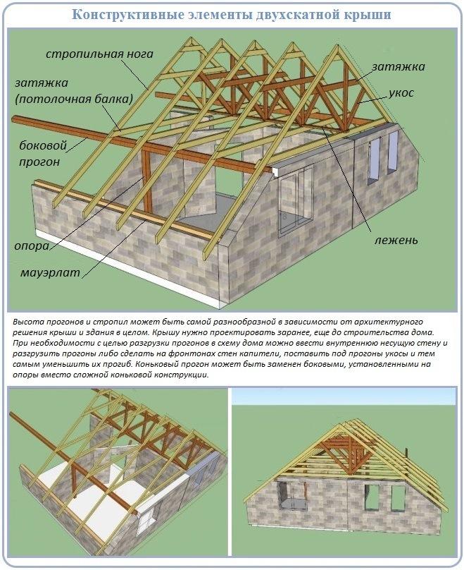 Как построить двухскатную крышу углом над полумансардой
