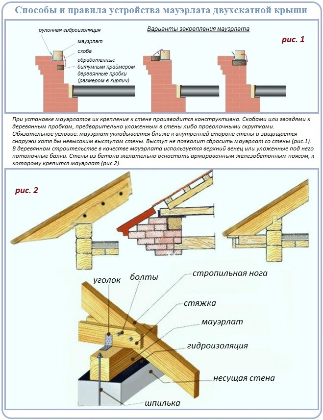 Как сделать мауэрлат двускатной крыши и прикрепить к нему стропила