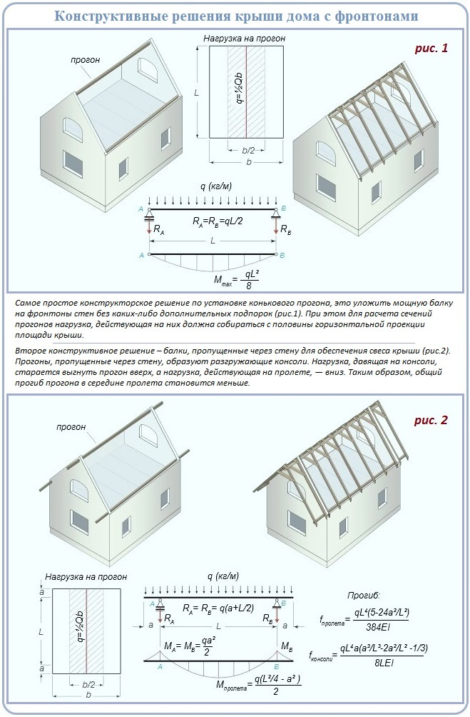 Как построить двускатную крышу наслонного типа над домом с фронтонами