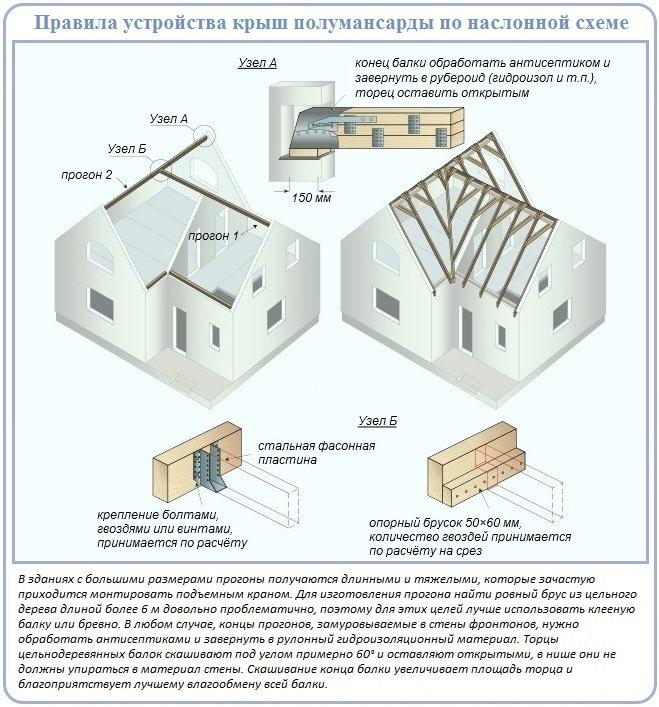 Как правильно сделать двухскатную крышу своими руками над полумансардой