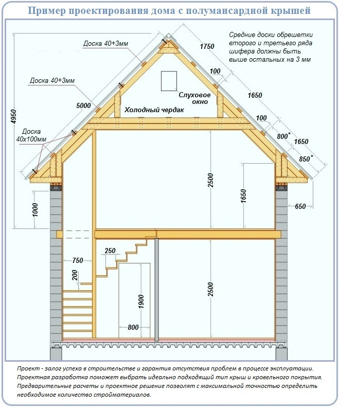 Как грамотно сделать двухскатную крышу для дома с каменными фронтонами