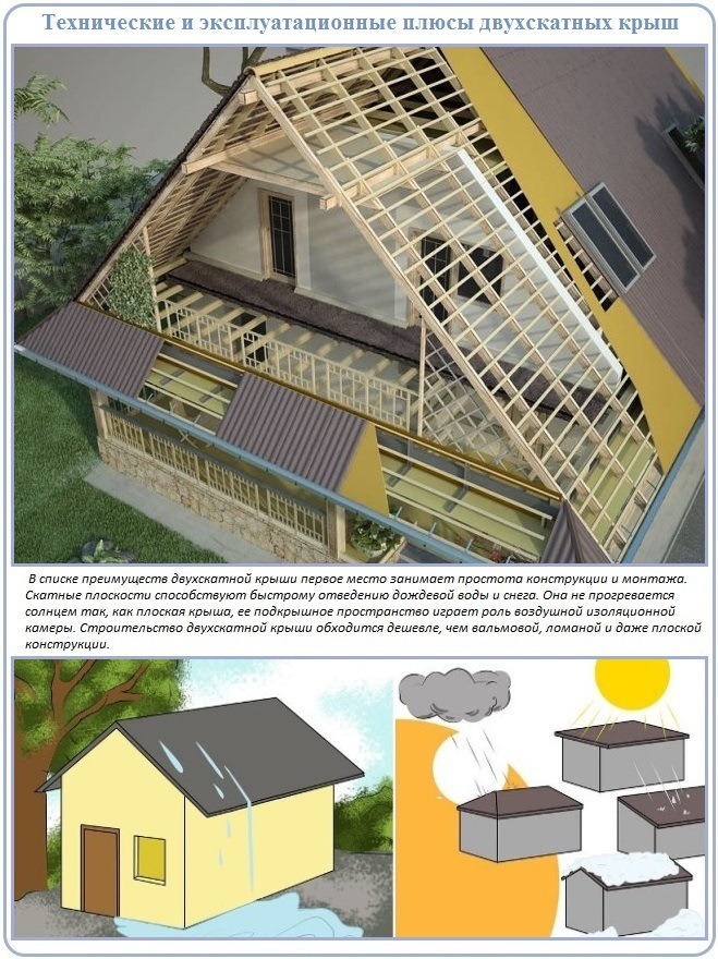 Двухскатная крыша и ее преимущества в малоэтажном строительстве