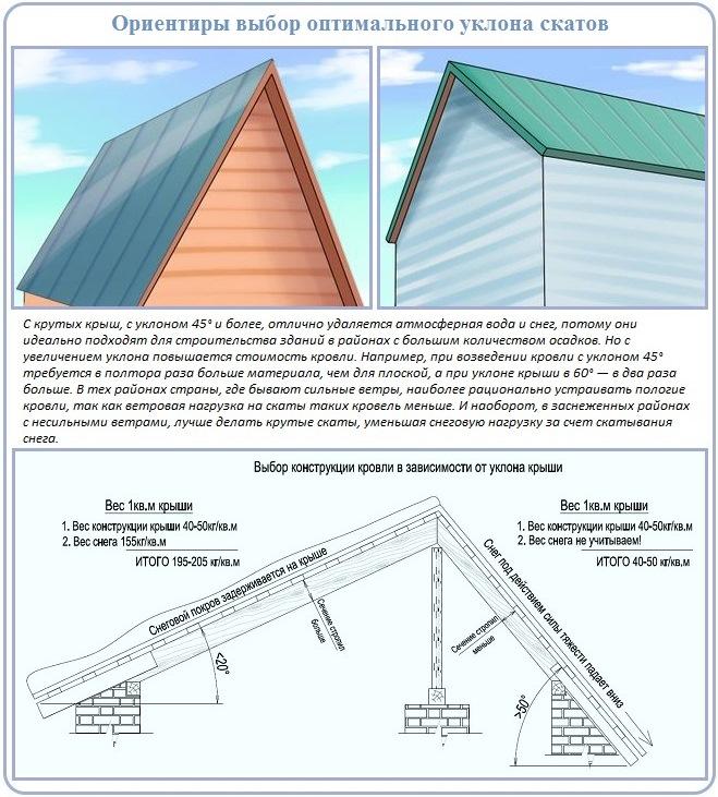 Как правильно подобрать угол наклона скатов двухскатной крыши