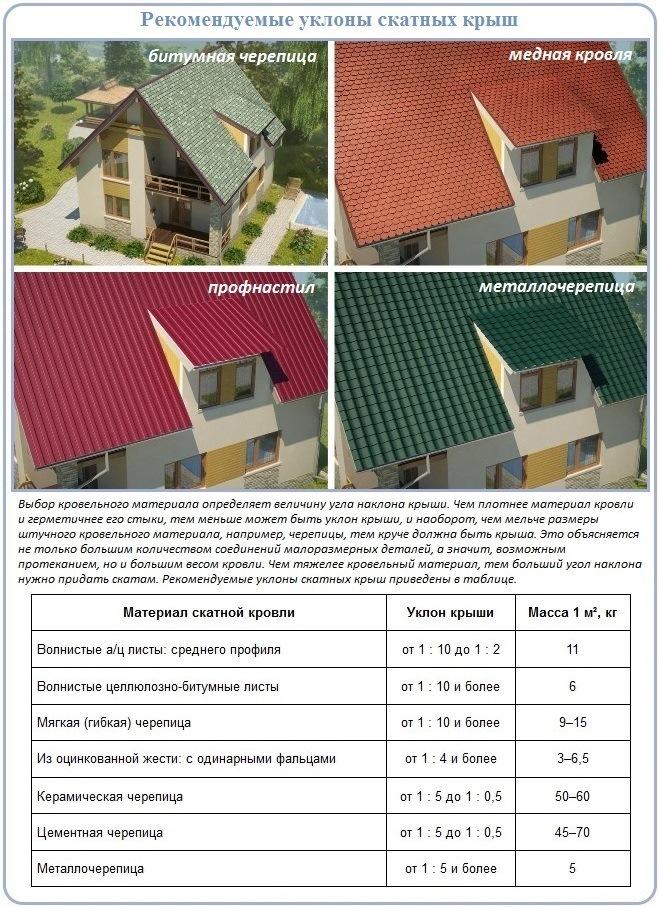 Уклон крыши и выбор кровельного покрытия