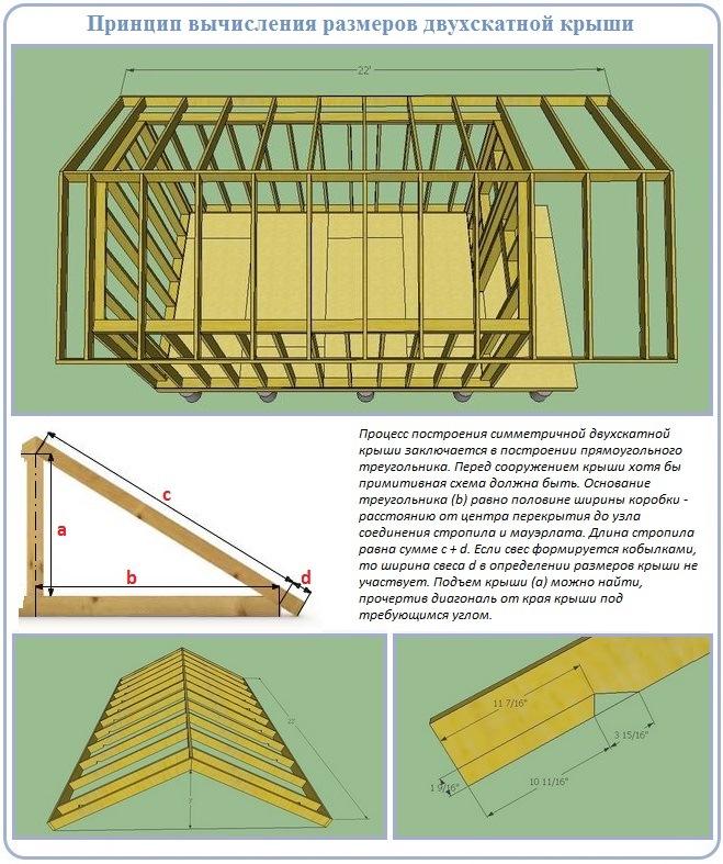 Как рассчитать размеры двухскатной крыши