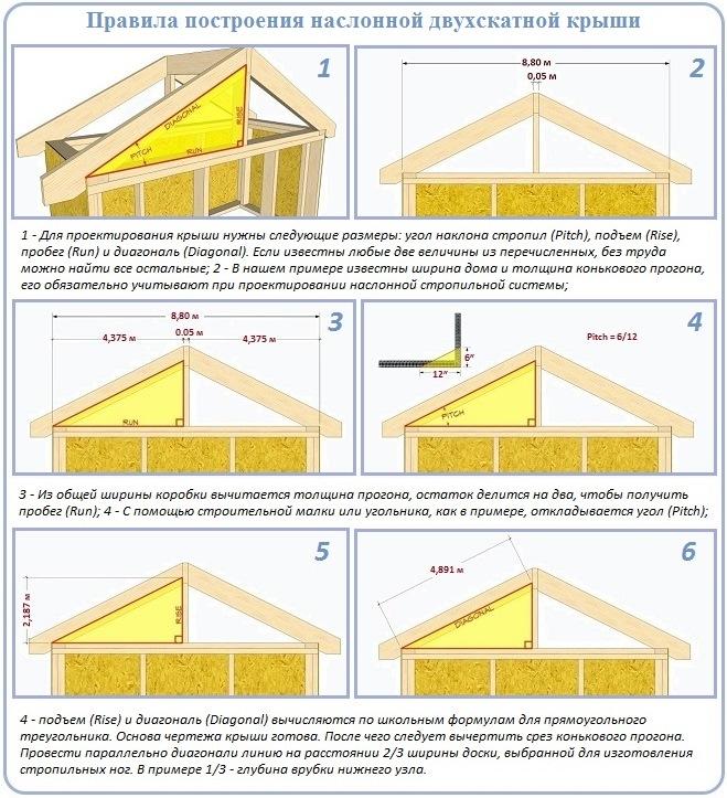 Геометрический метод расчета двухскатной крыши