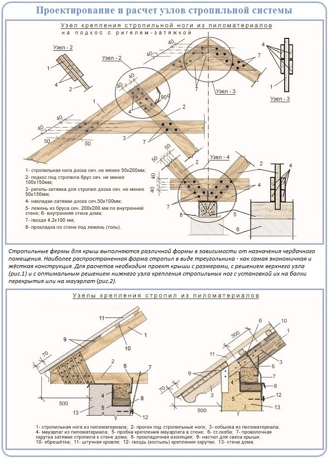Расчет стропильной системы двухскатной крыши: примеры построения узлов