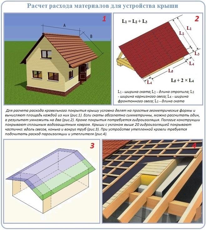 Расчет материала на обустройство двухскатной крыши