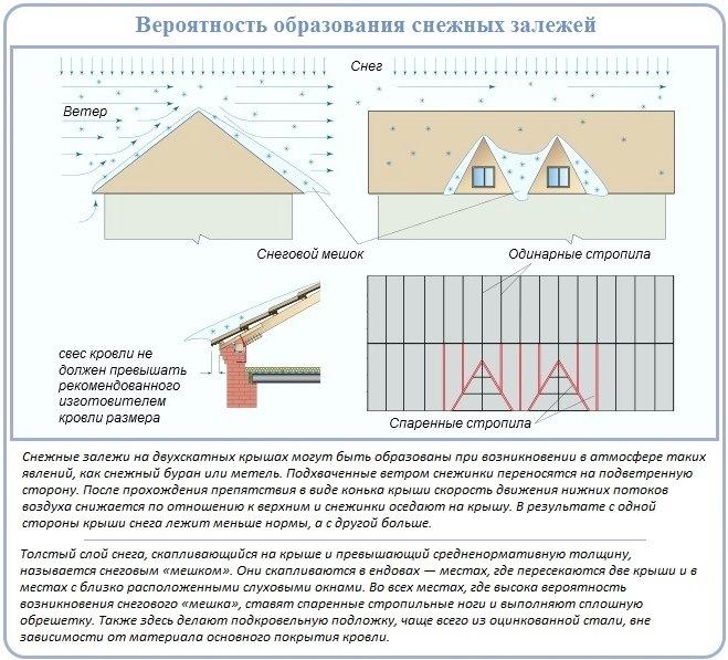Как выбрать оптимальный угол наклона и форму двухскатной крыши для снежных регионов