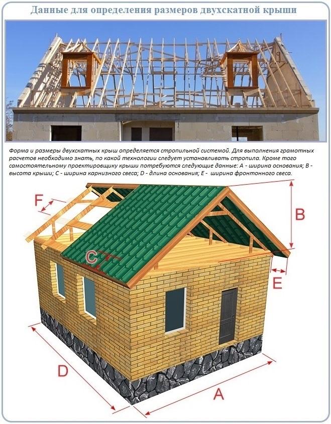 Как найти размеры двухскатной крыши