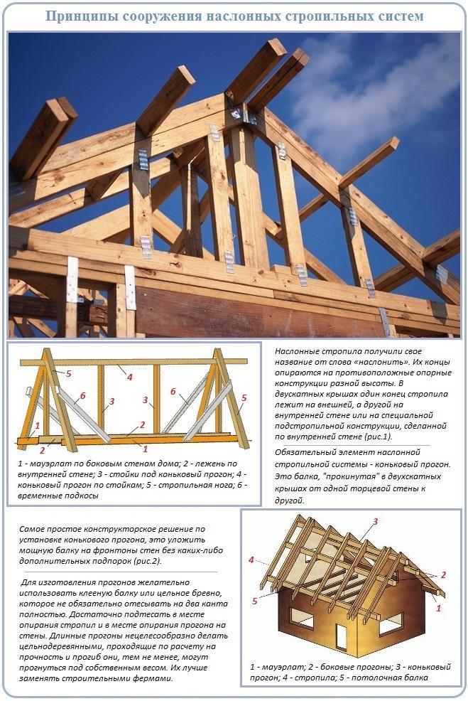 Как устроена наслонноая двускатная крыша
