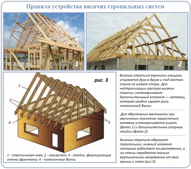 Как устроена двухскатная крыша висячей разновидности