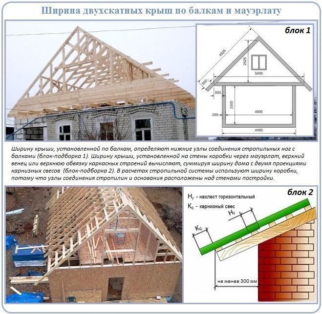 Расчет двухскатной крыши - определение ширины