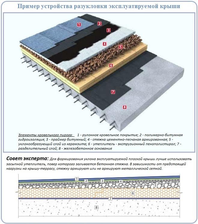 Схема и элементы плоской крыши с разуклонкой