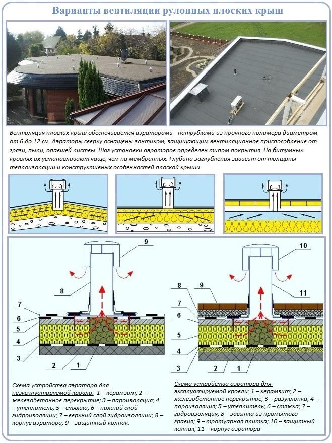 Элементы вентиляции плоской крыши
