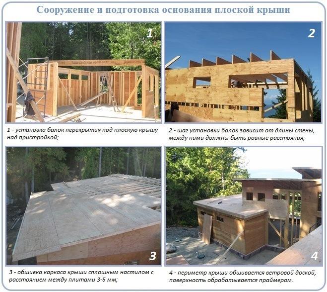 Процесс устройства основания из древесины для плоской крыши