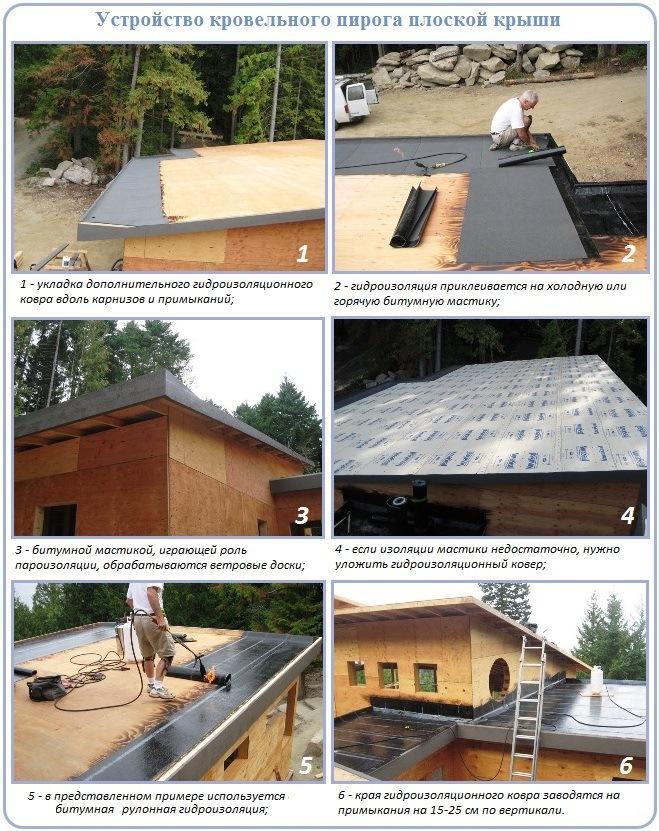 Конструкция и кровельный пирог плоской крыши с деревянным основанием