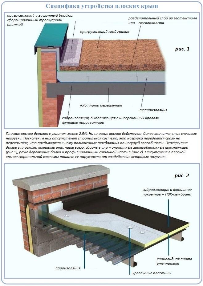 Схема устройства плоской крыши по железобетонному основанию и профлисту