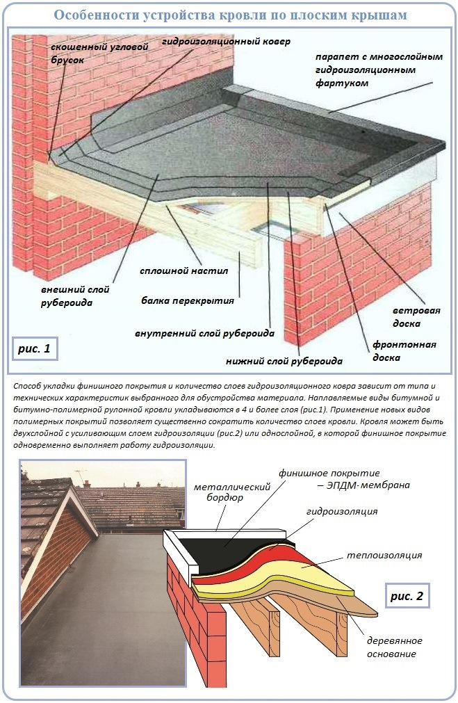 Как сделать плоскую крышу с мягким рулонным покрытием