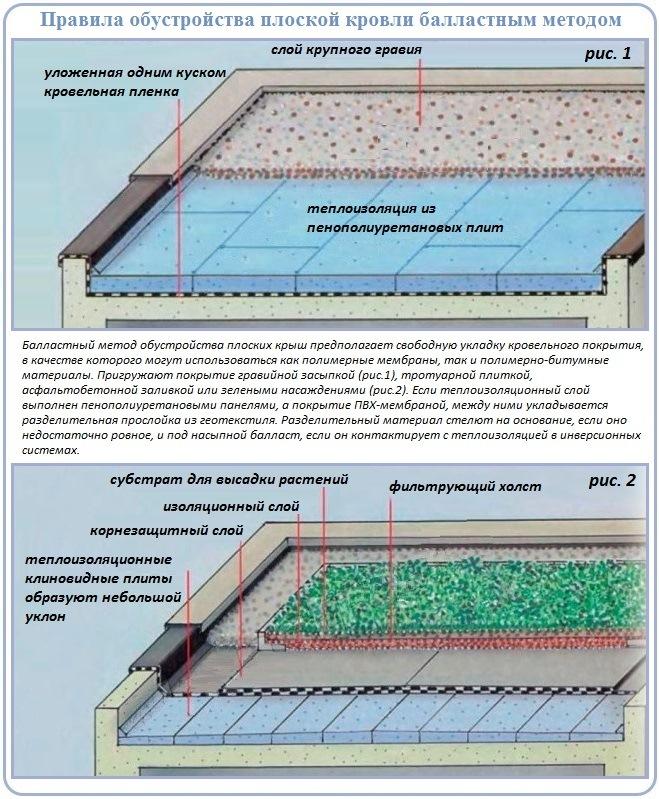 Как сделать плоскую крышу балластным способом