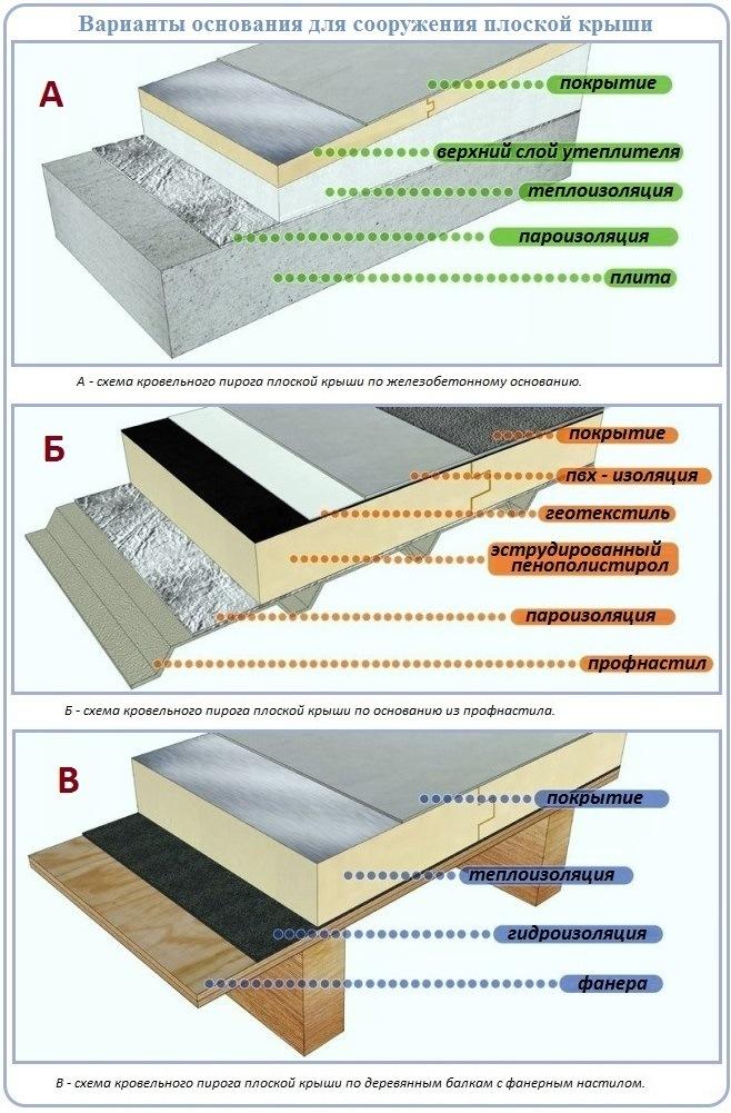 Как сделать плоскую крышу по сгораемому и несгораемому основанию