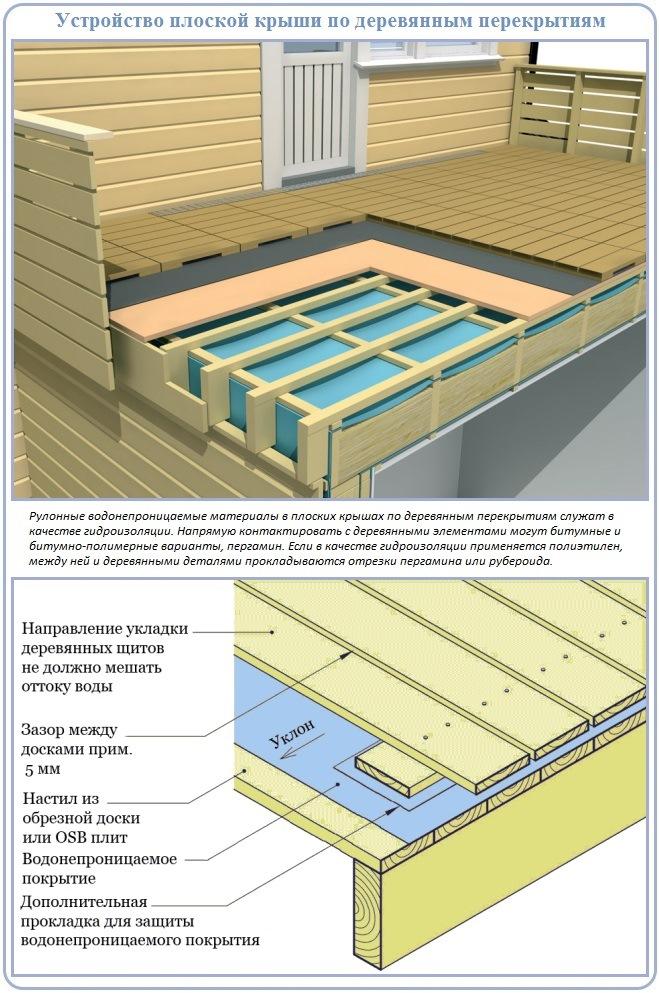 Устройство плоской крыши с вентилируемой кровлей на деревянном основании