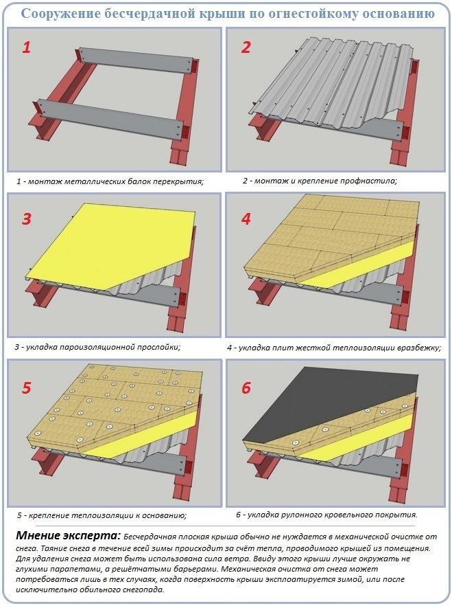 Устройство плоской крыши с утеплителем на металлическом основании