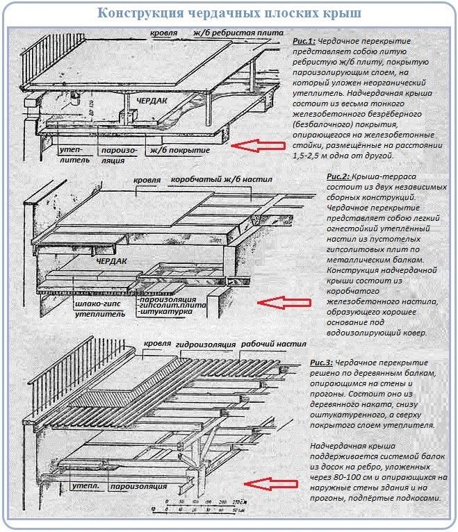 Конструкция плоской крыши по балкам и железобетонной плите с чердаком