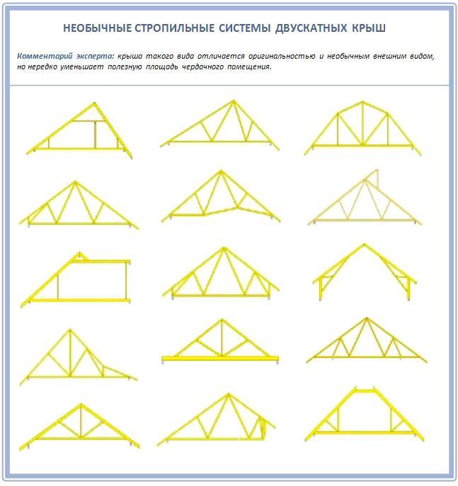 Необычные двускатные крыши