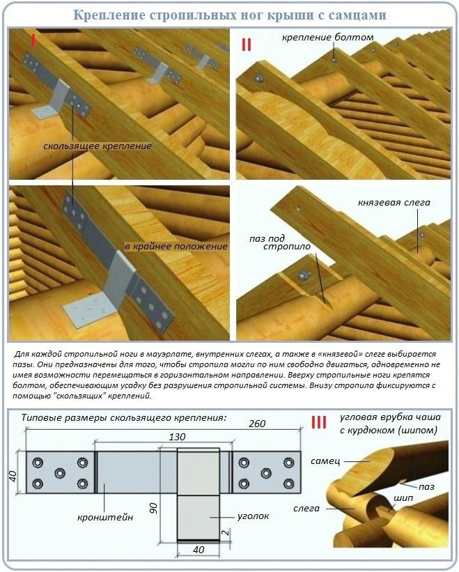 Узлы соединения стропильных ног со срубом двухскатной крыши