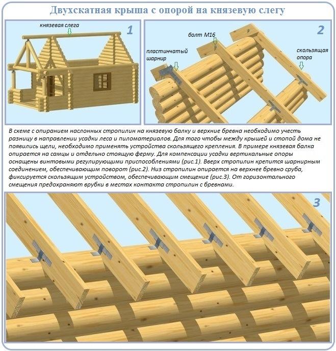 Как сделать стропильную систему крыши сруба