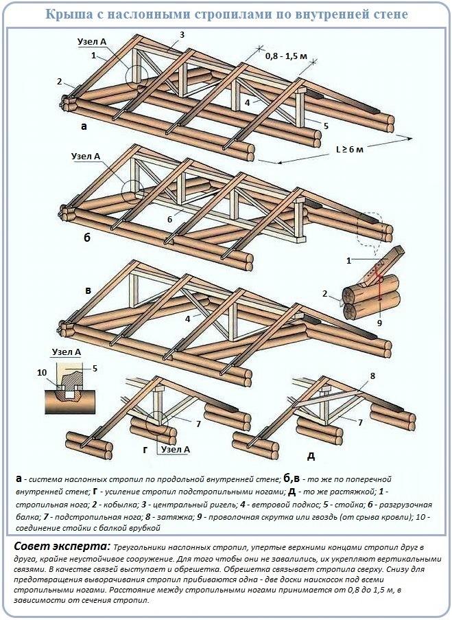 Сооружение двухскатной крыши сруба с внутренней стеной
