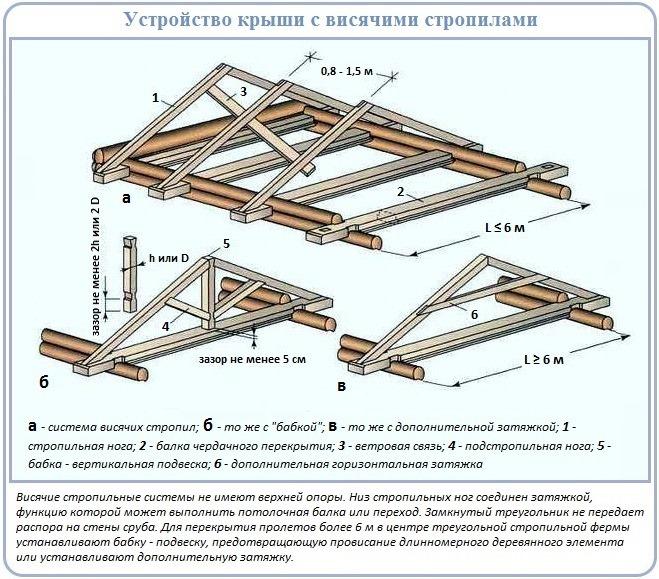 Как построить висячую двухскатную крышу над срубом