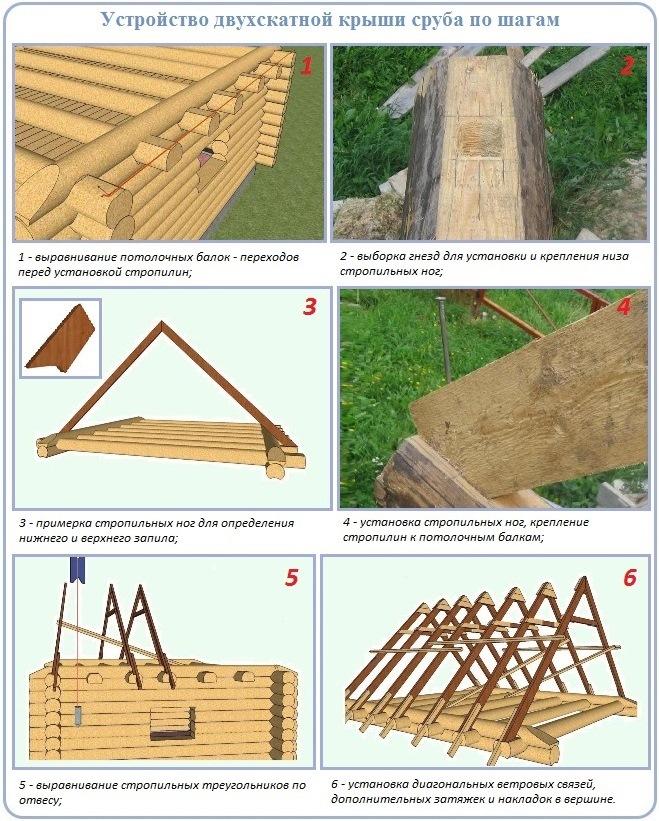 Как сооружается двухскатная крыша по срубу по шагам