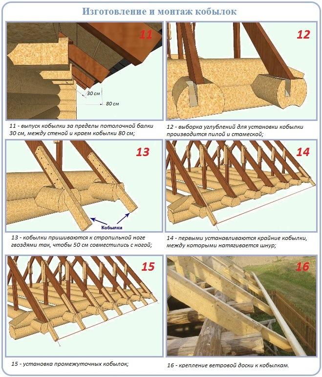 Сооружение карнизных свесов крыши бревенчатого дома