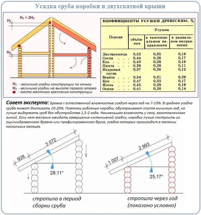 Зависимость технологии строительства двухскатной крыши сруба от усадки