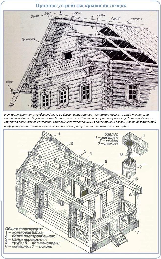 Старинные технологии строительства сруба двухскатной крыши