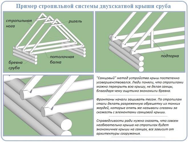 Стропильная система двухскатной крыши сруба